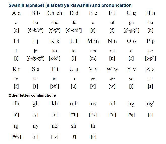 Алфавит суахили