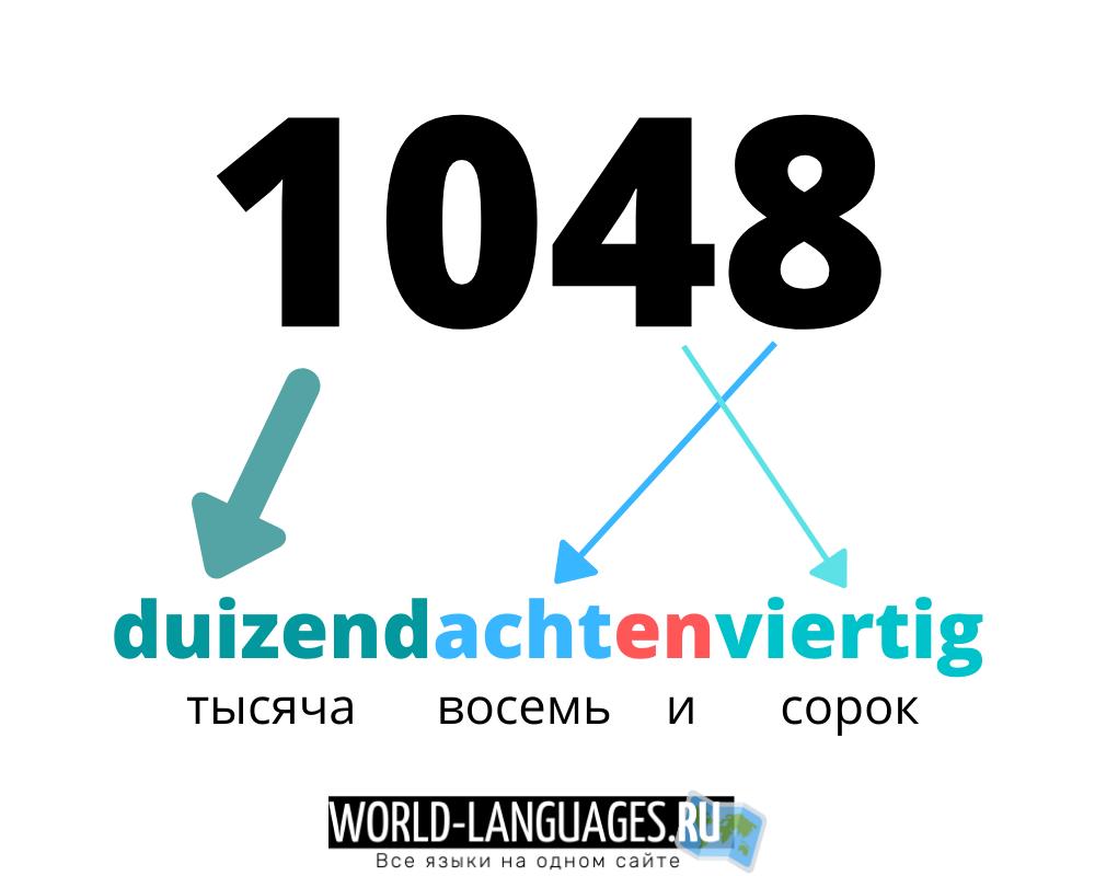 Образование сложных числительных в нидерландском языке